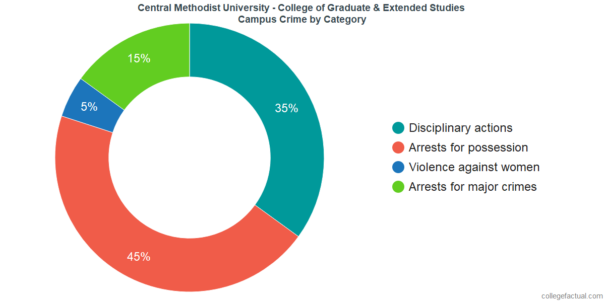 On-Campus Crime and Safety Incidents at Central Methodist University - College of Graduate & Extended Studies by Category