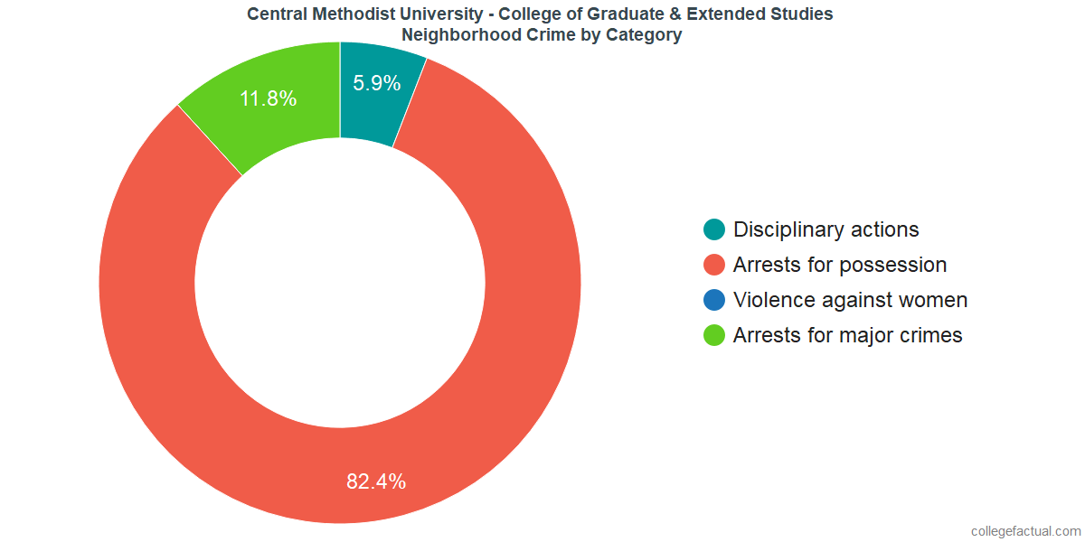 Fayette Neighborhood Crime and Safety Incidents at Central Methodist University - College of Graduate & Extended Studies by Category