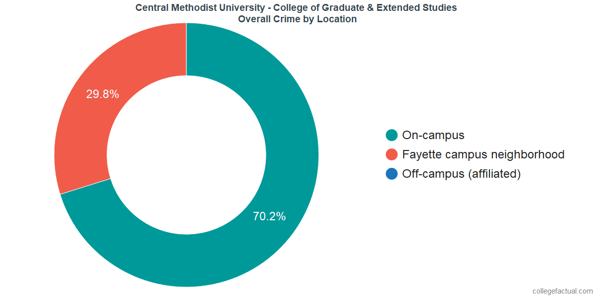 Overall Crime and Safety Incidents at Central Methodist University - College of Graduate & Extended Studies by Location