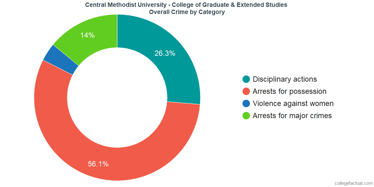 Overall Crime and Safety Incidents at Central Methodist University - College of Graduate & Extended Studies by Category