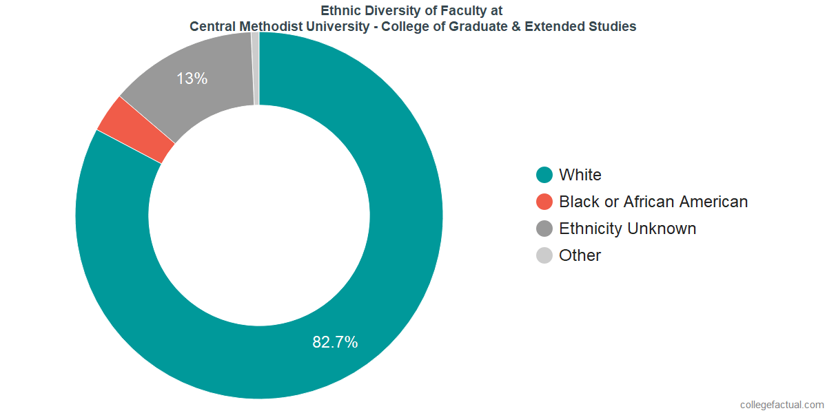 Ethnic Diversity of Faculty at Central Methodist University - College of Graduate & Extended Studies