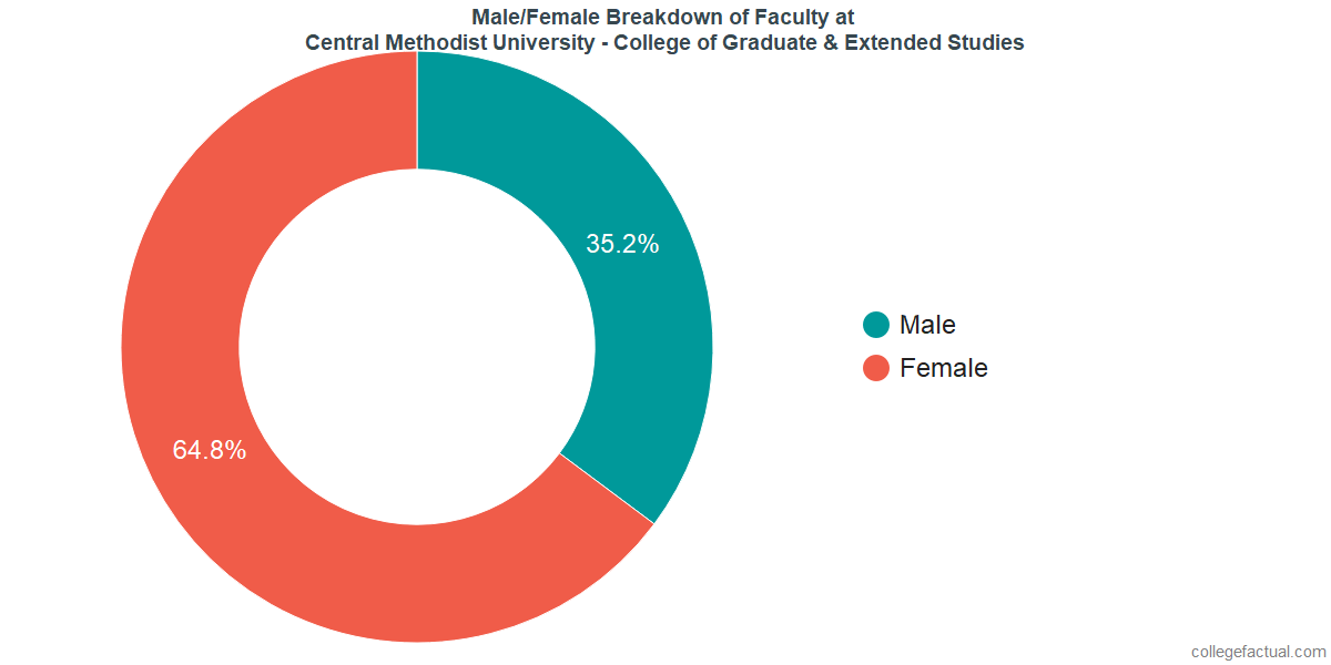 Male/Female Diversity of Faculty at Central Methodist University - College of Graduate & Extended Studies