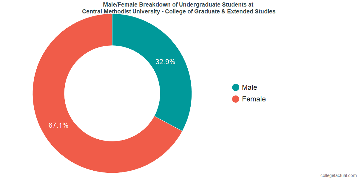 Male/Female Diversity of Undergraduates at Central Methodist University - College of Graduate & Extended Studies
