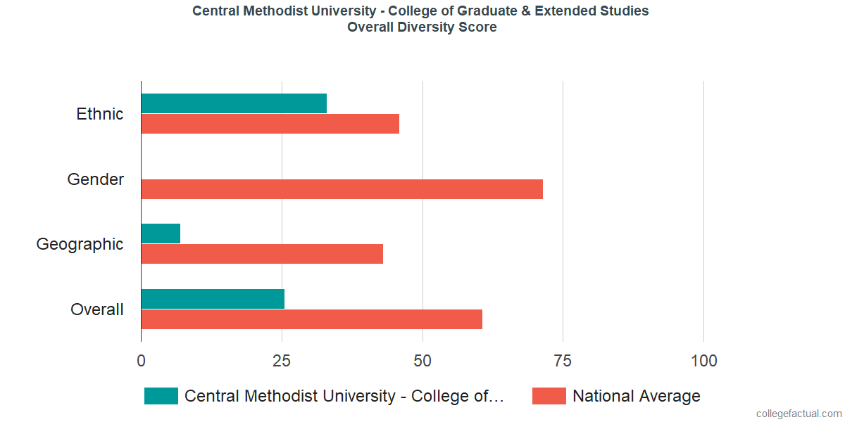 Overall Diversity at Central Methodist University - College of Graduate & Extended Studies