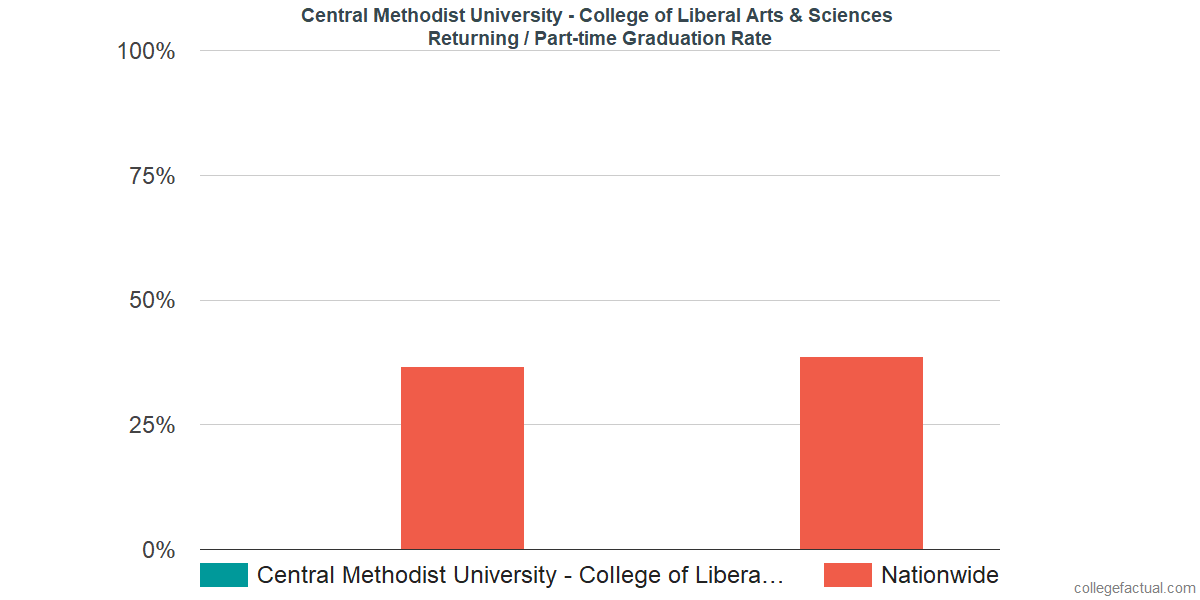 Graduation rates for returning / part-time students at Central Methodist University - College of Liberal Arts & Sciences