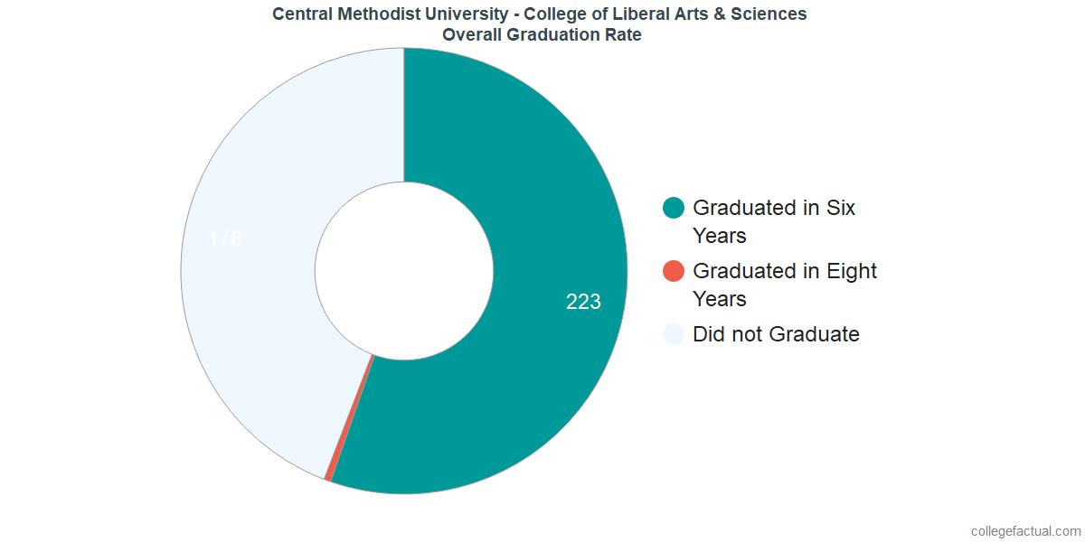 Central Methodist University - College of Liberal Arts & SciencesUndergraduate Graduation Rate