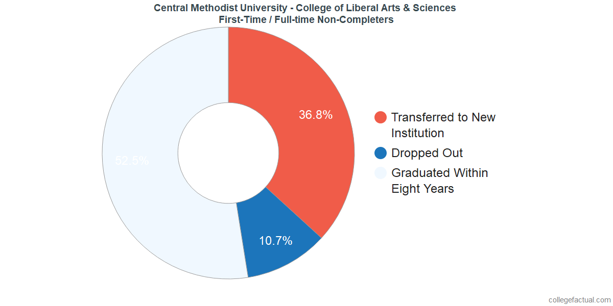 Non-completion rates for first-time / full-time students at Central Methodist University - College of Liberal Arts & Sciences