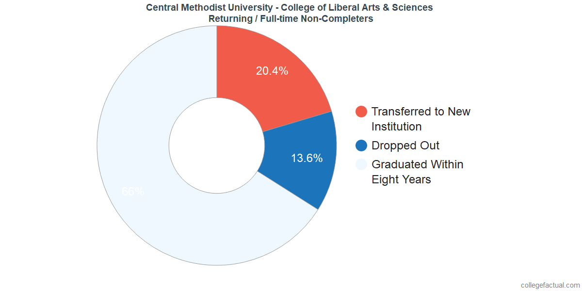 Non-completion rates for returning / full-time students at Central Methodist University - College of Liberal Arts & Sciences