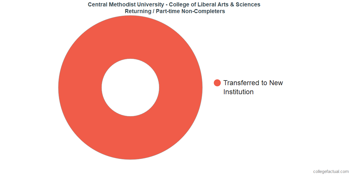 Non-completion rates for returning / part-time students at Central Methodist University - College of Liberal Arts & Sciences