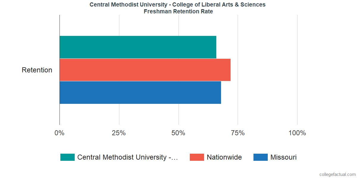Central Methodist University - College of Liberal Arts & SciencesFreshman Retention Rate