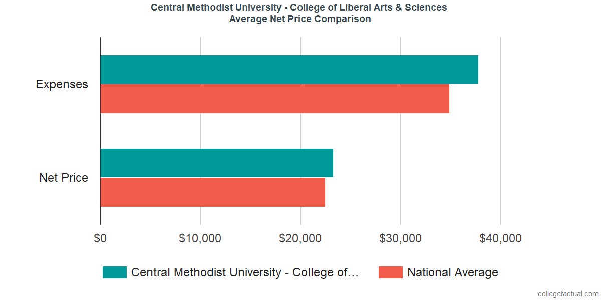 Net Price Comparisons at Central Methodist University - College of Liberal Arts & Sciences