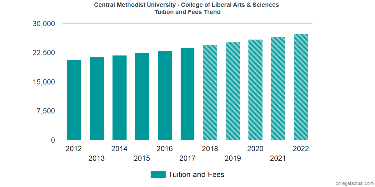 Tuition and Fees Trends at Central Methodist University - College of Liberal Arts & Sciences