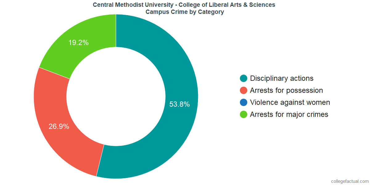 On-Campus Crime and Safety Incidents at Central Methodist University - College of Liberal Arts & Sciences by Category