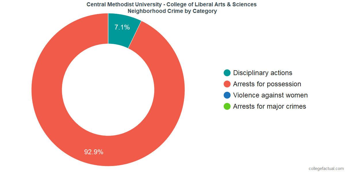 Fayette Neighborhood Crime and Safety Incidents at Central Methodist University - College of Liberal Arts & Sciences by Category