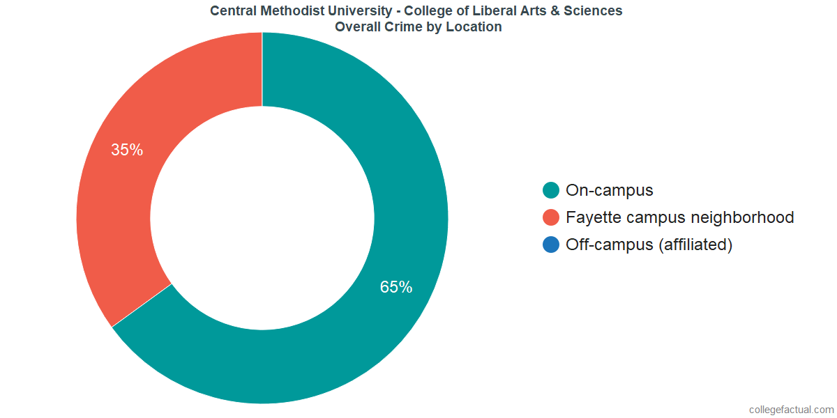 Overall Crime and Safety Incidents at Central Methodist University - College of Liberal Arts & Sciences by Location
