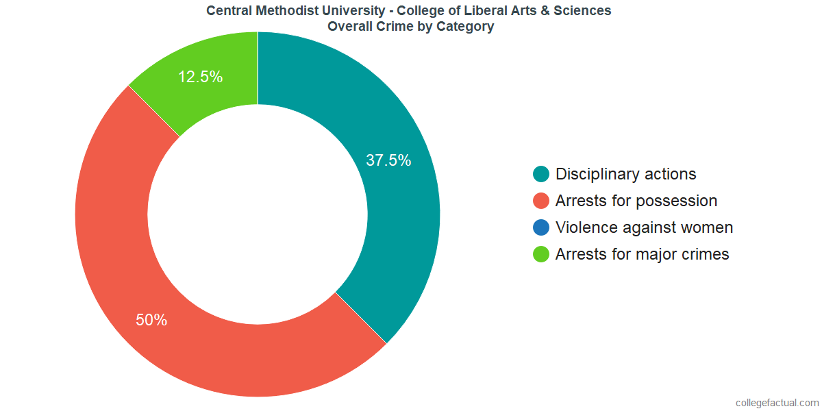Overall Crime and Safety Incidents at Central Methodist University - College of Liberal Arts & Sciences by Category