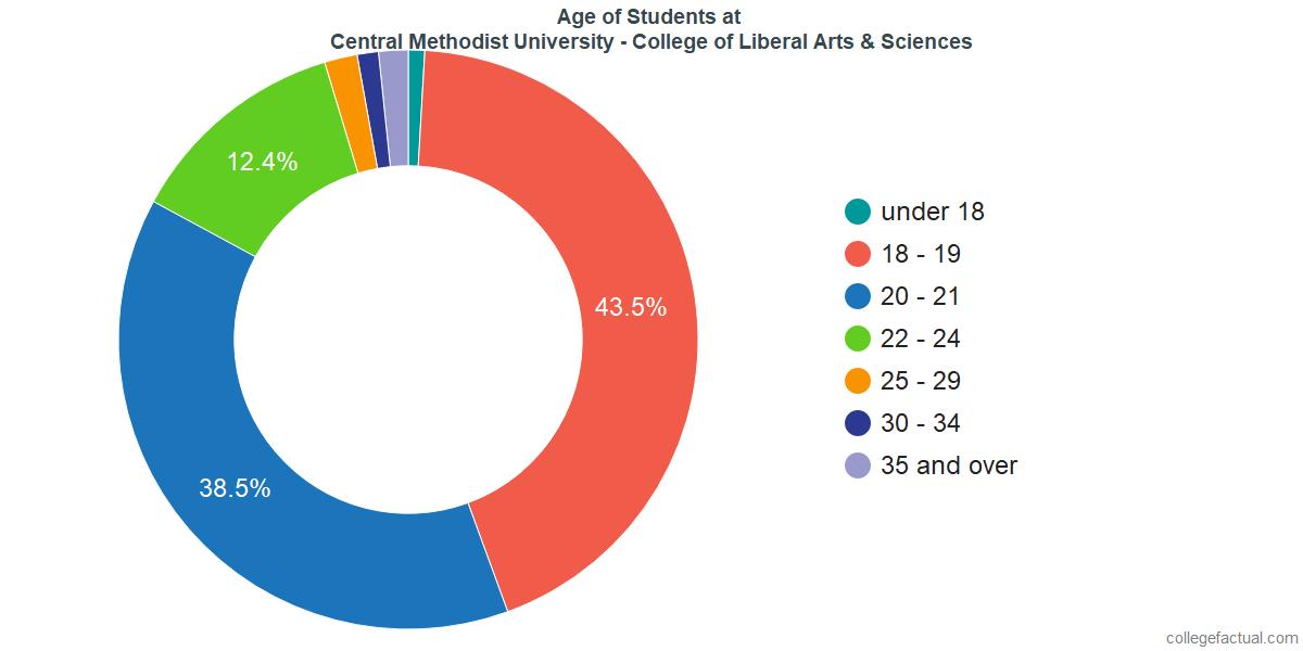 Age of Undergraduates at Central Methodist University - College of Liberal Arts & Sciences