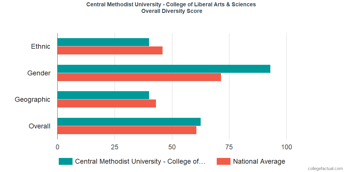 Overall Diversity at Central Methodist University - College of Liberal Arts & Sciences