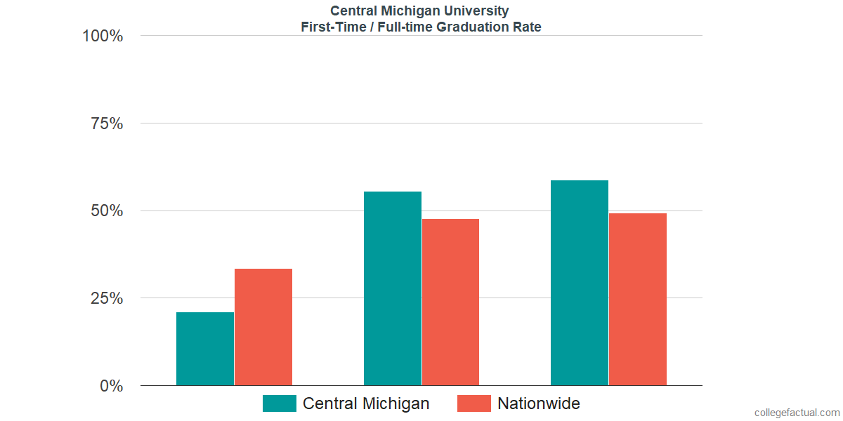 Graduation rates for first time / full-time students at Central Michigan University