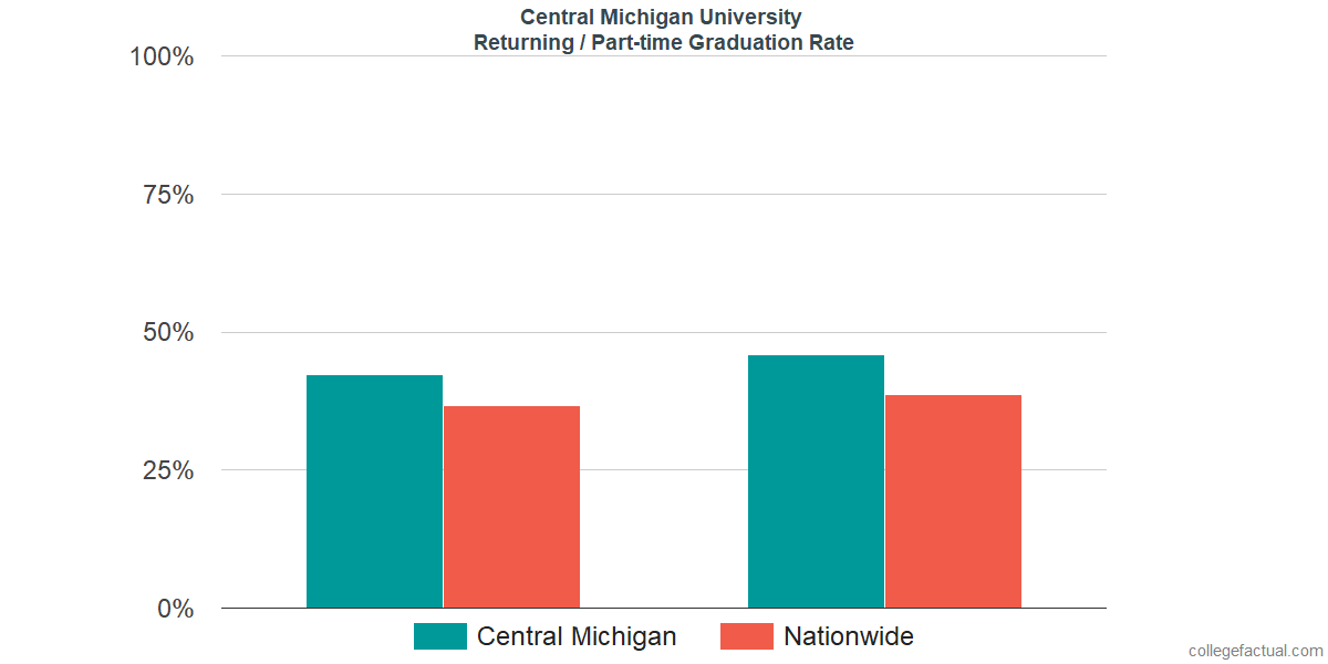 Graduation rates for returning / part-time students at Central Michigan University