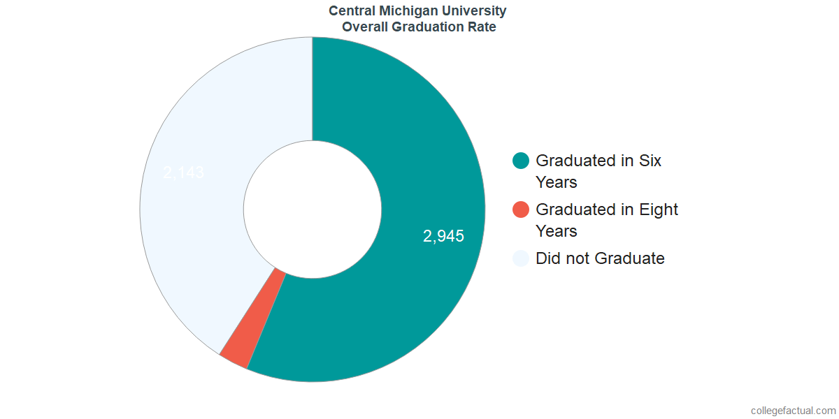 Undergraduate Graduation Rate at Central Michigan University