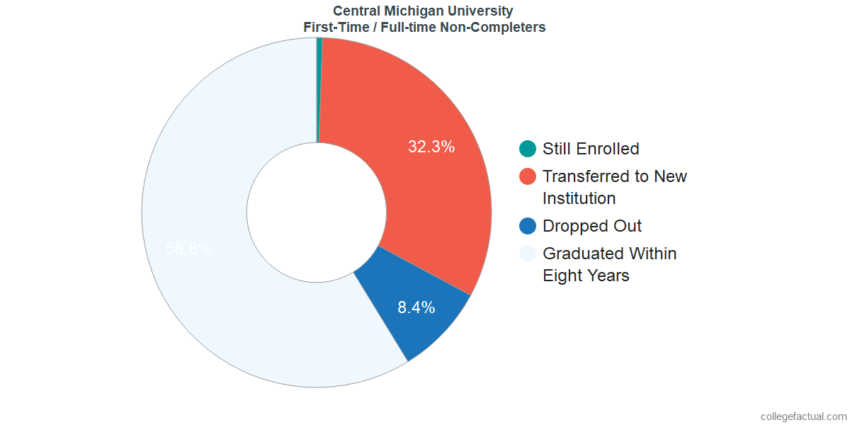 Non-completion rates for first time / full-time students at Central Michigan University
