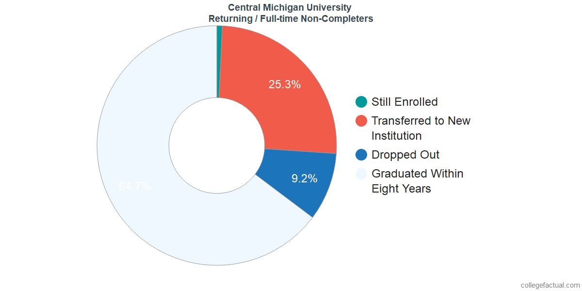 Non-completion rates for returning / full-time students at Central Michigan University