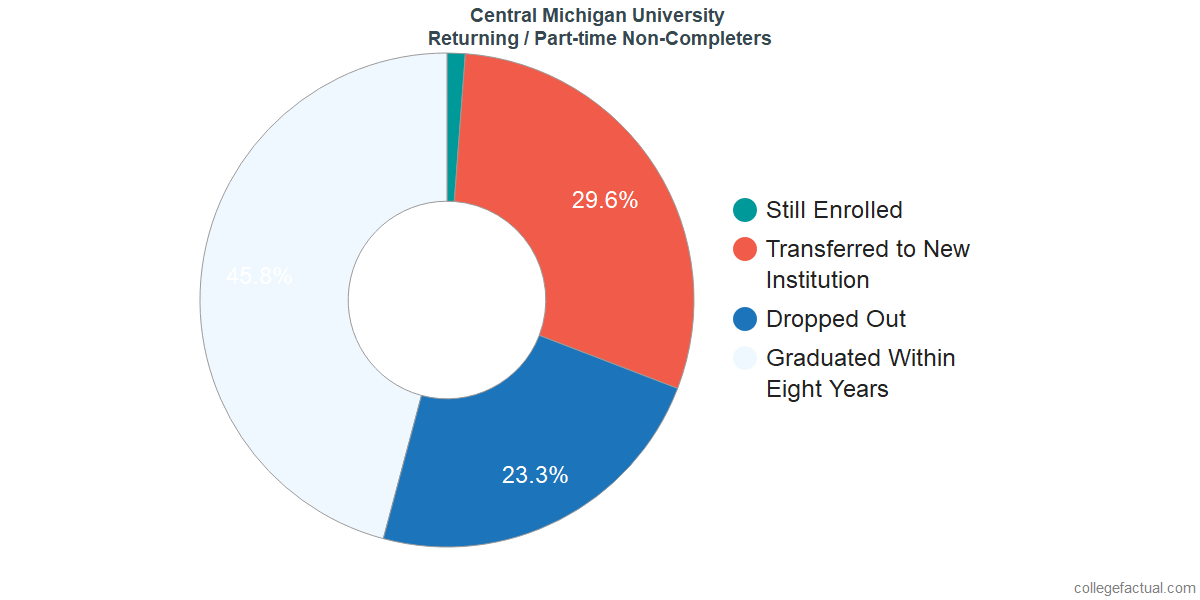 Non-completion rates for returning / part-time students at Central Michigan University