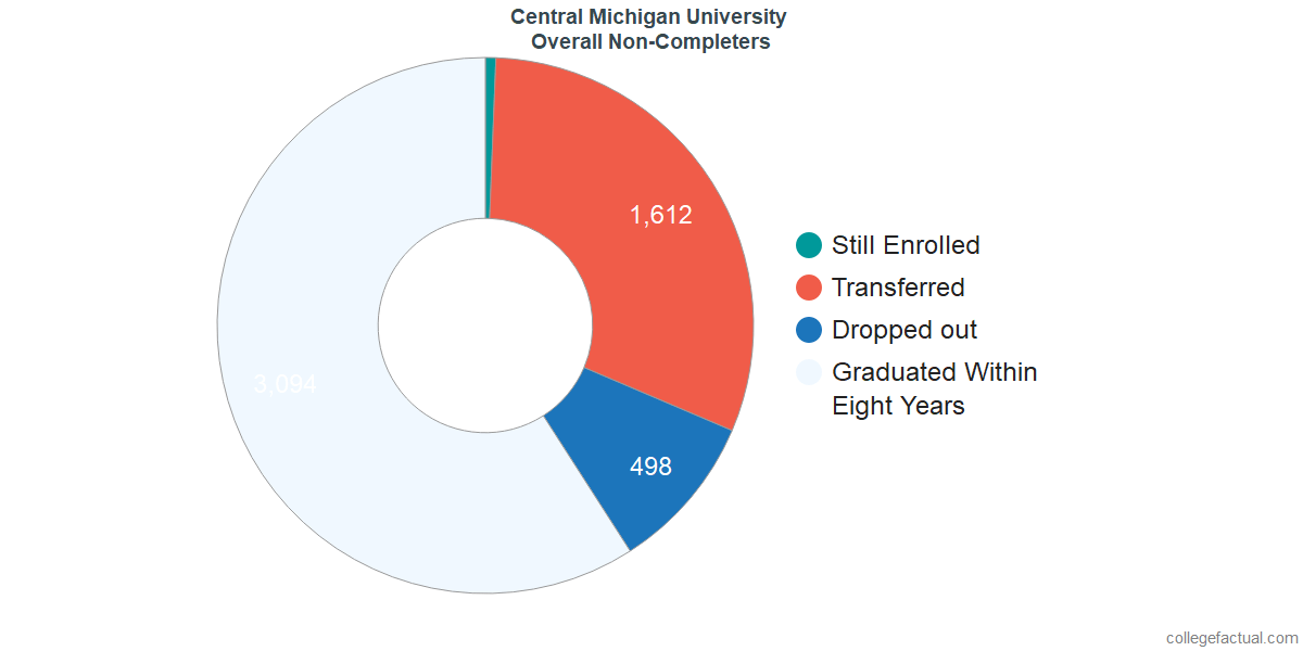 outcomes for students who failed to graduate from Central Michigan University
