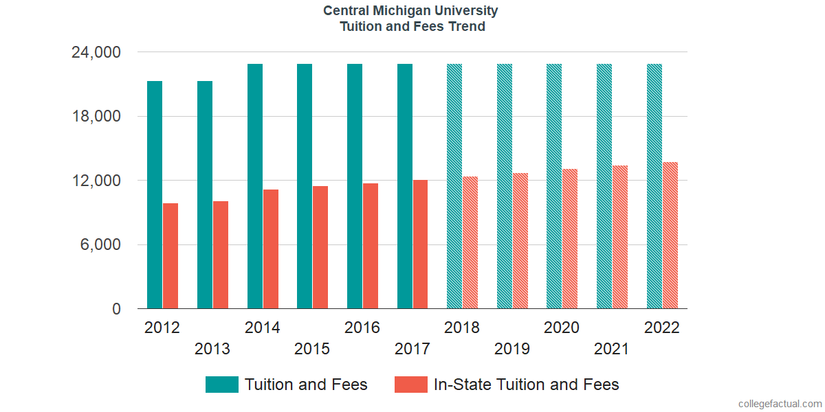 Tuition and Fees Trends at Central Michigan University