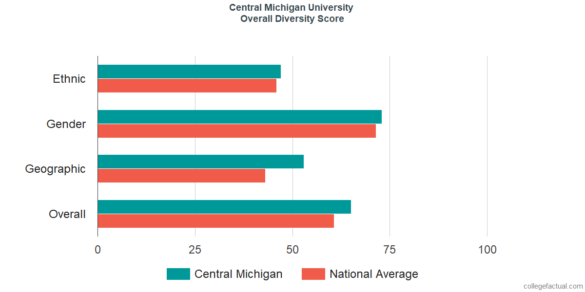 Overall Diversity at Central Michigan University