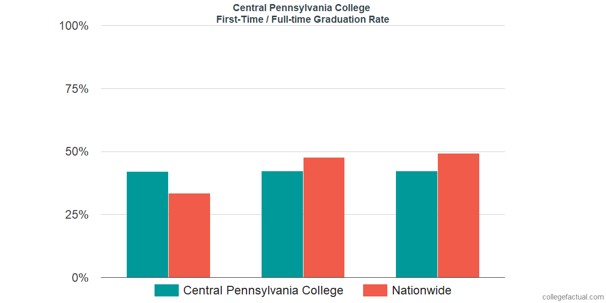 Graduation rates for first-time / full-time students at Central Pennsylvania College