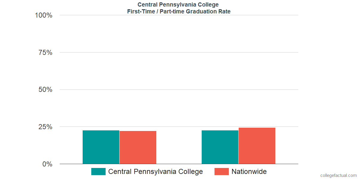 Graduation rates for first-time / part-time students at Central Pennsylvania College