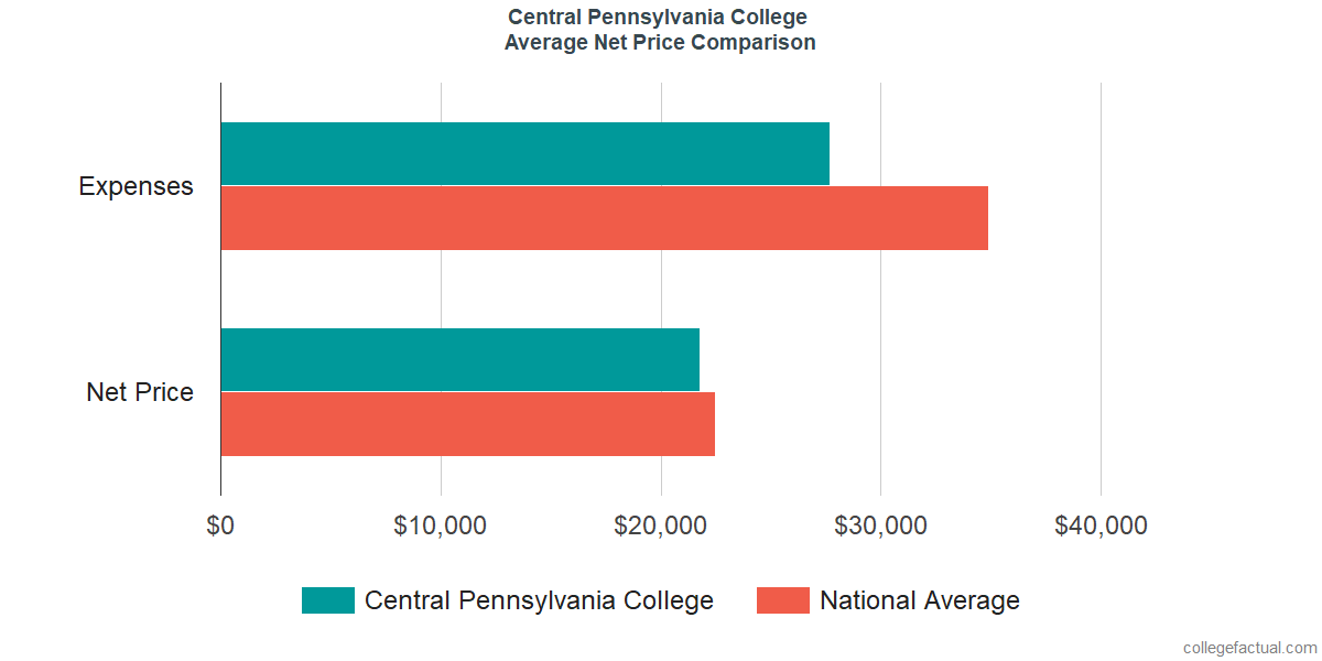 Net Price Comparisons at Central Pennsylvania College