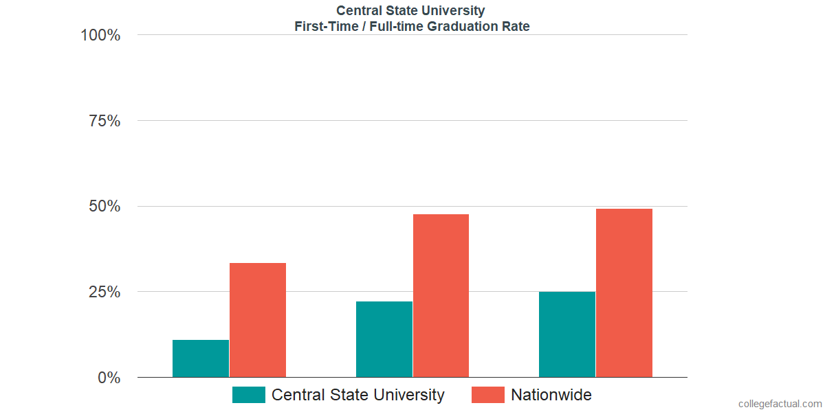 Graduation rates for first-time / full-time students at Central State University
