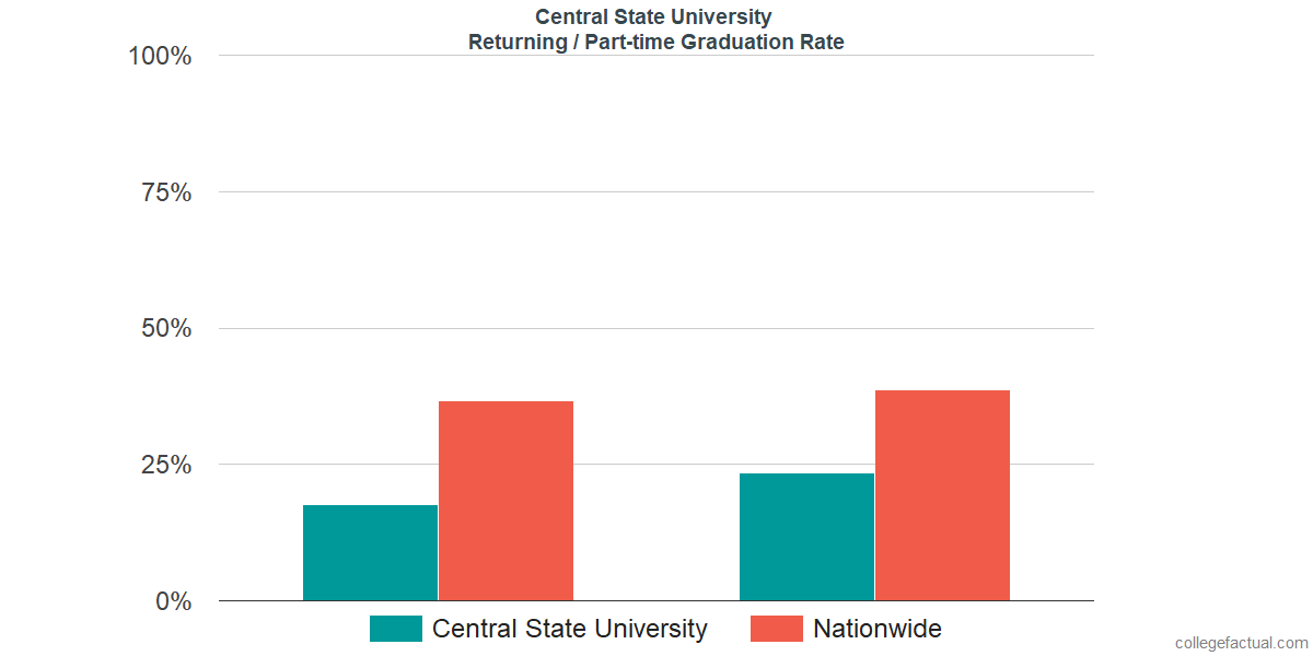 Graduation rates for returning / part-time students at Central State University