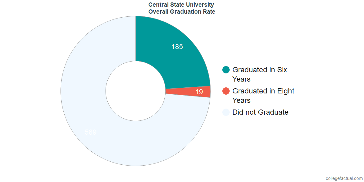 Undergraduate Graduation Rate at Central State University
