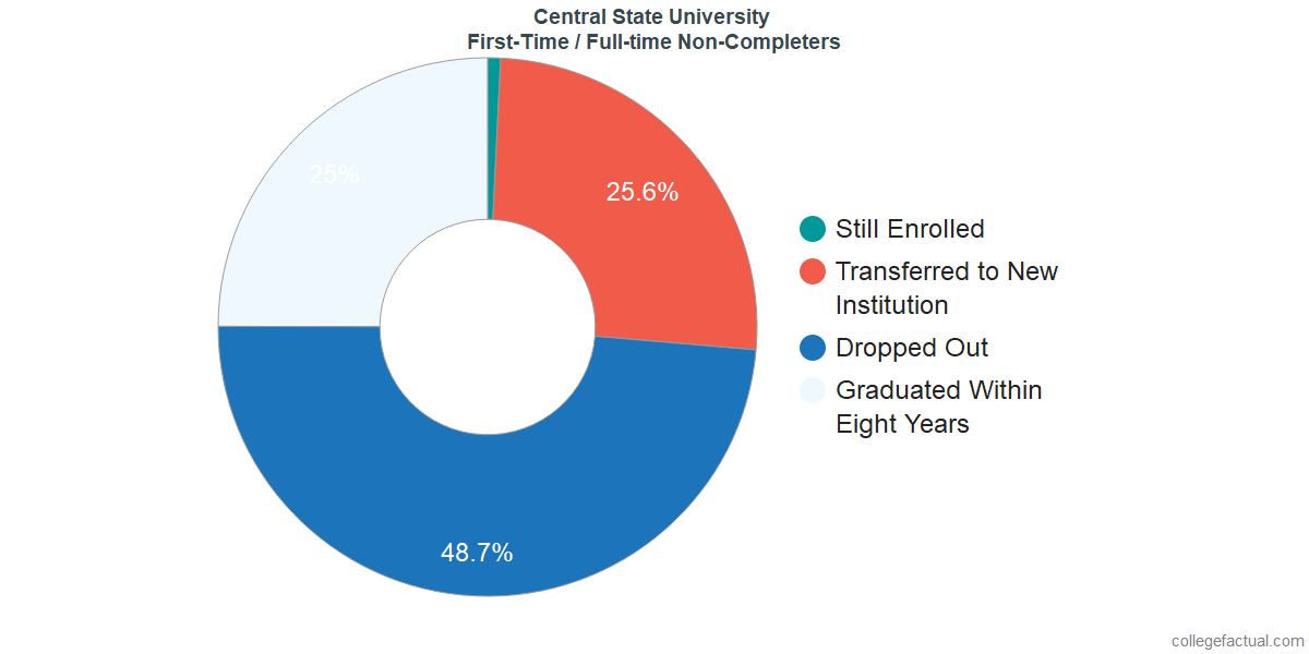 Non-completion rates for first-time / full-time students at Central State University