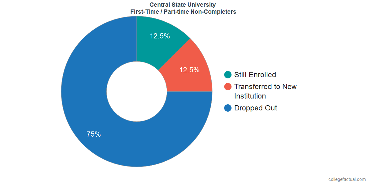 Non-completion rates for first-time / part-time students at Central State University