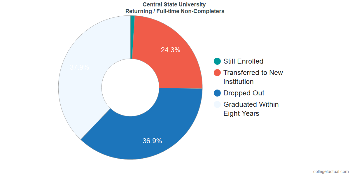 Non-completion rates for returning / full-time students at Central State University