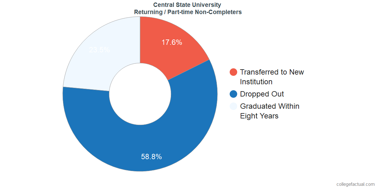 Non-completion rates for returning / part-time students at Central State University