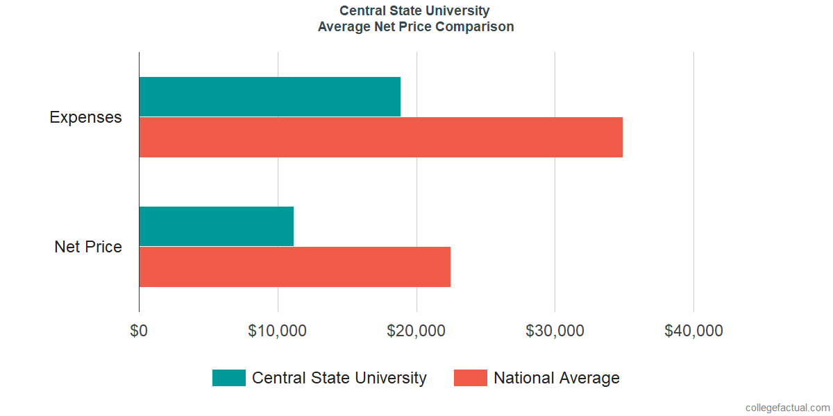 Net Price Comparisons at Central State University