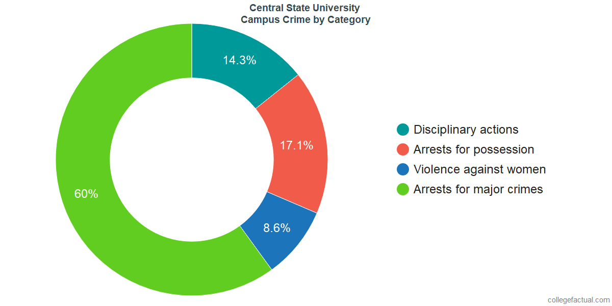 On-Campus Crime and Safety Incidents at Central State University by Category