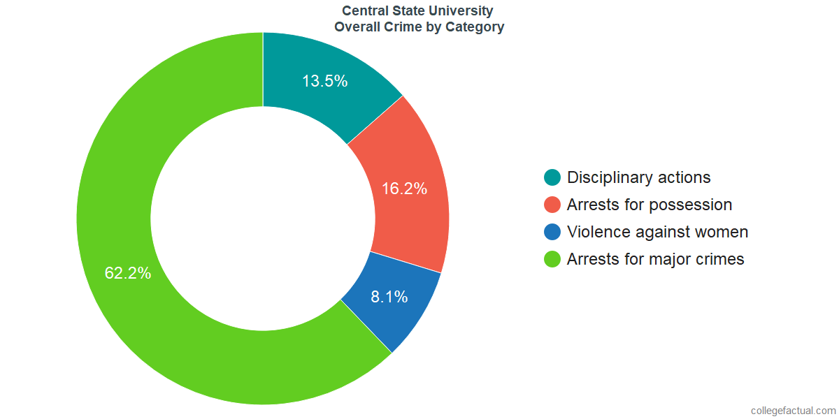 Overall Crime and Safety Incidents at Central State University by Category