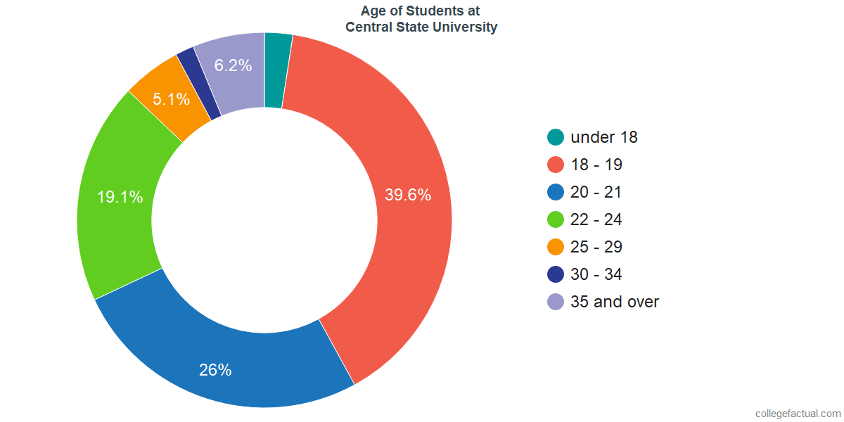 Age of Undergraduates at Central State University