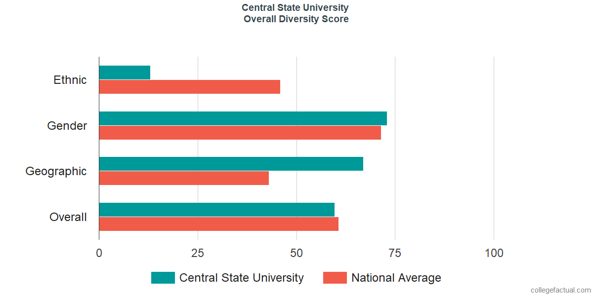 Overall Diversity at Central State University