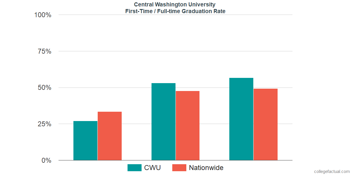 Graduation rates for first-time / full-time students at Central Washington University