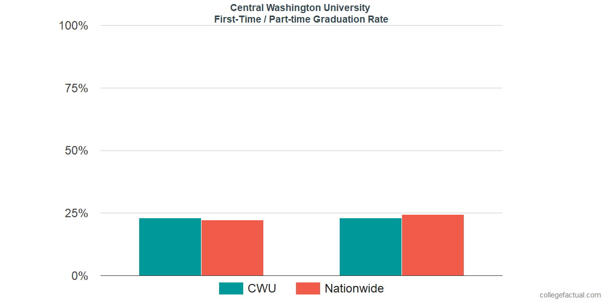 Graduation rates for first-time / part-time students at Central Washington University