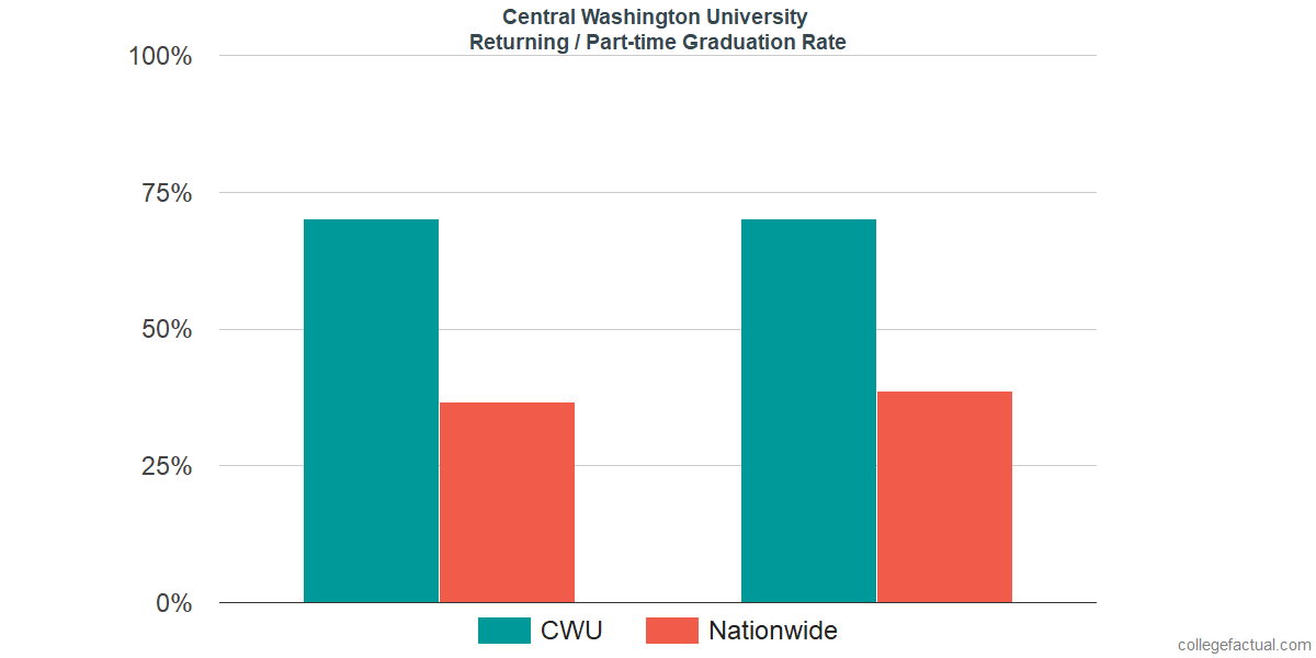 Graduation rates for returning / part-time students at Central Washington University
