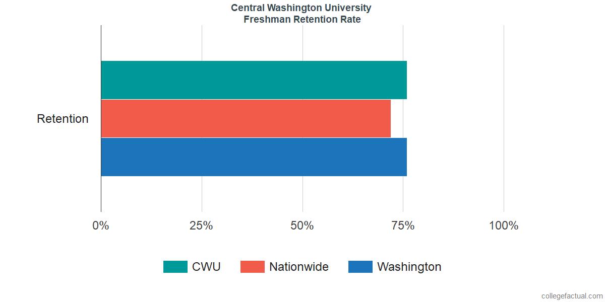 Freshman Retention Rate at Central Washington University